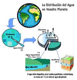 Día Interamericano Del Agua